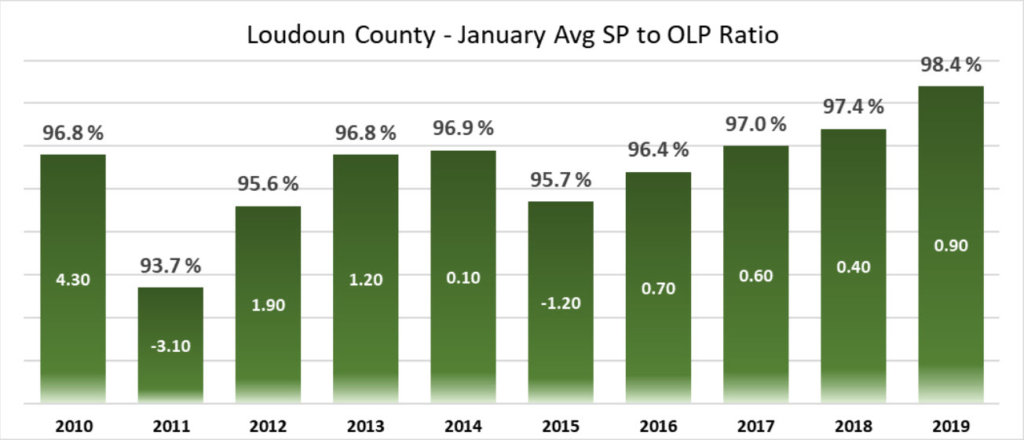 Graph of Average Sales Price to Original List Price in Loudoun County for January 2019