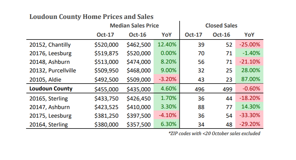Loudoun County Home Prices & Sales - October 2017