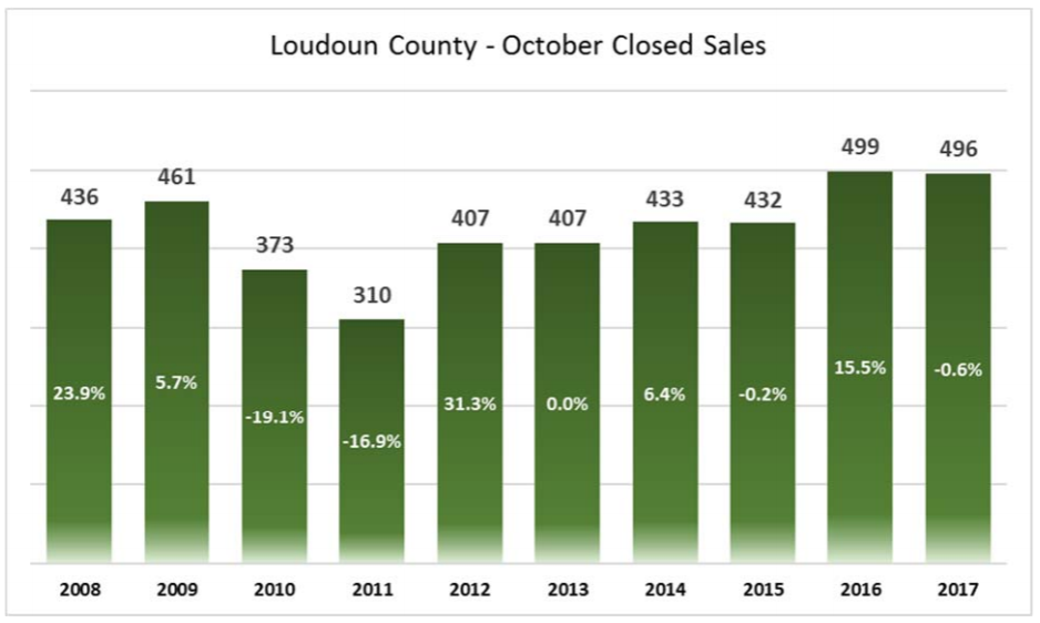 Loudoun County - October Closed Sales