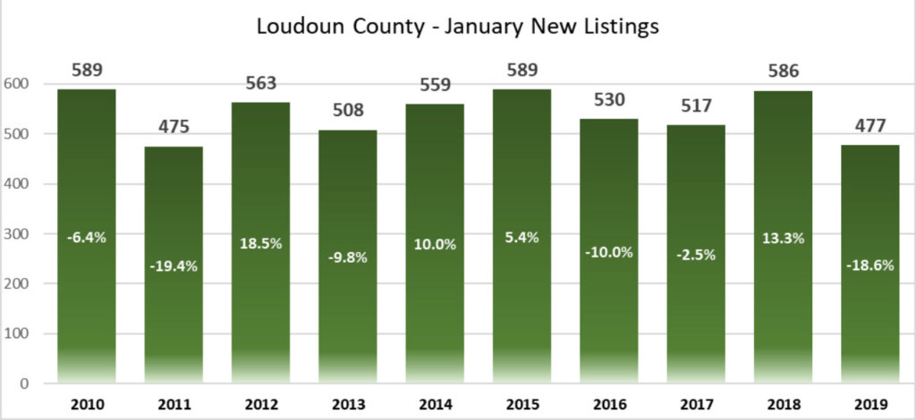 Graph of Real Estate Listing in Loudoun County - January 2019
