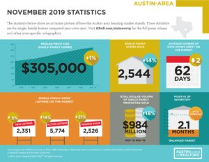 Michael Prillaman Austin Tx Real Estate Infographicaustinarea