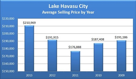 Lake Havasu City 2013 Year In Review - Average Sell Price