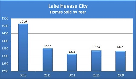 Lake Havasu City 2013 Year In Review - Homes Sold by Year