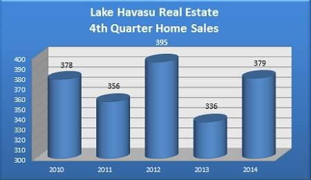 Total Lake Havasu Homes Homes Sold During the 4th Quarter - 2010 to 2014