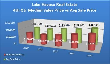 Median Sale Price vs Average Sale Price of Lake Havasu Homes Sold in the 4th Quarter - 2010 to 2014