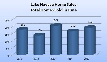 The June 2015 Lake Havasu Home Sales Report is in. Sales and prices continue to steadily increase. That shows that the Havasu market is a healthy one.