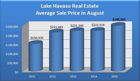 Average Sale Price of a Single-Family Lake Havasu Home Sold in August - 2011 to 2015