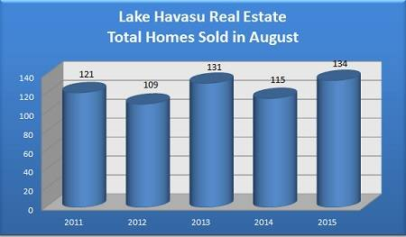 Total Lake Havasu Single-Family Home Sales in August - 2011 to 2015